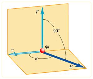 300px-campo_magnetico